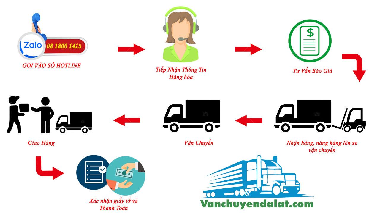 Quy trình làm việc của các nhà xe vận chuyển hàng hóa đi đà lạt